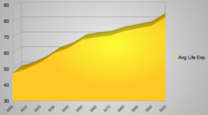 life-expectancy graph 1900-2020