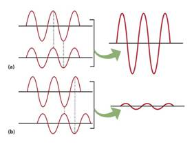 diagram of sound wave cancellation