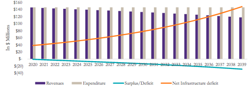 Bar chart showing projected declining revenues and increasing expenditures for CBRM